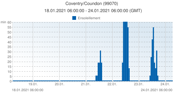 Coventry/Coundon, Grande-Bretagne (99070): Ensoleillement: 18.01.2021 06:00:00 - 24.01.2021 06:00:00 (GMT)